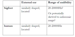 """Quick summary: the bigfoot and human external ear is similarly shaped and is located on either side of the head. Detecting the location of a sound will be a strength for both bigfoot and human. Being a large hominin with a large home range, it is possible bigfoot hearing may be capable of detecting sound in thresholds lower (infrasound) than man, but this is purely conjectural. Bigfoot has no ability to ""zap"" another living creature with infrasound and stun it as has been proposed by other researchers."""