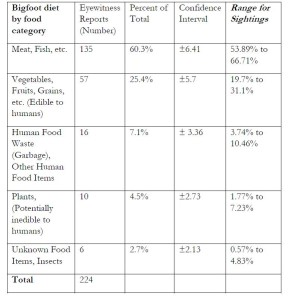 Table 4. 23 Bigfoot diet food category