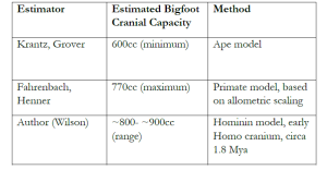 Table 9. 1 Bigfoot Cranial Capacity Estimator
